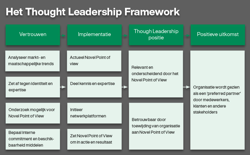 het Thougt Leadership Framework